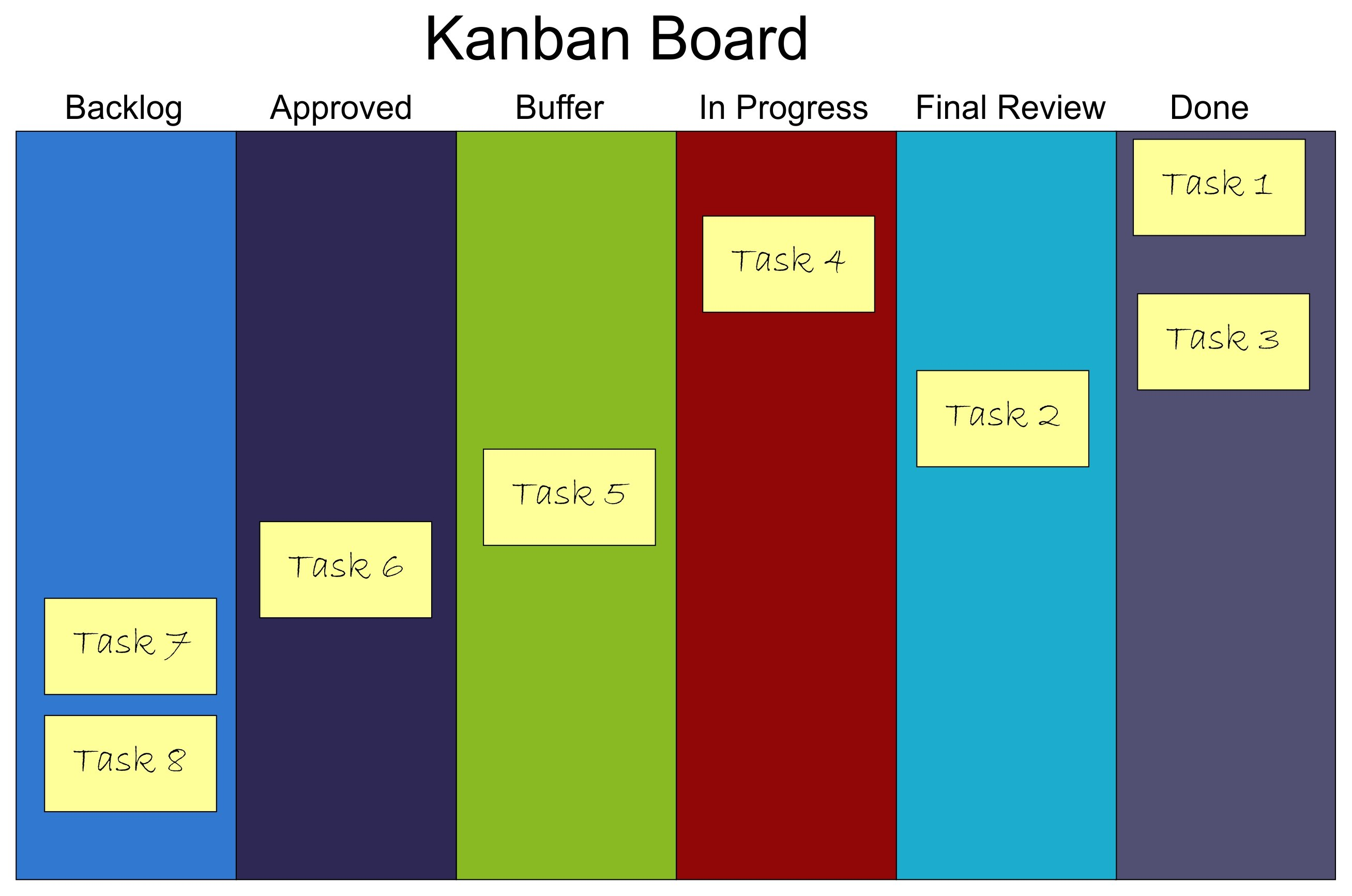 Sample Kanban Board